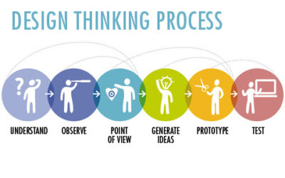 Design Thinking a coachingban